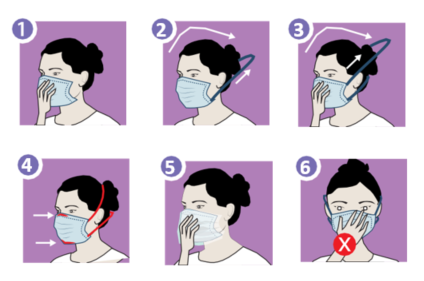 Mise en place du masque