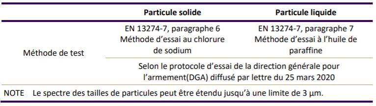Tableau présentant les tests de pénétration du masque barrière